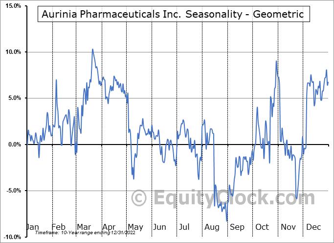 Aurinia Pharmaceuticals Inc. (NASD:AUPH) Seasonality