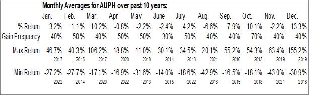 Monthly Seasonal Aurinia Pharmaceuticals Inc. (NASD:AUPH)