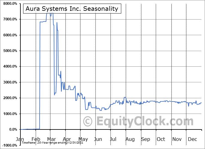 Aura Systems, Inc. (OTCMKT:AUSI) Seasonality