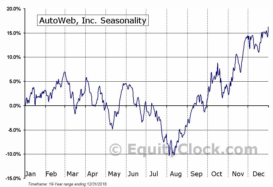 AutoWeb, Inc. (NASD:AUTO) Seasonal Chart