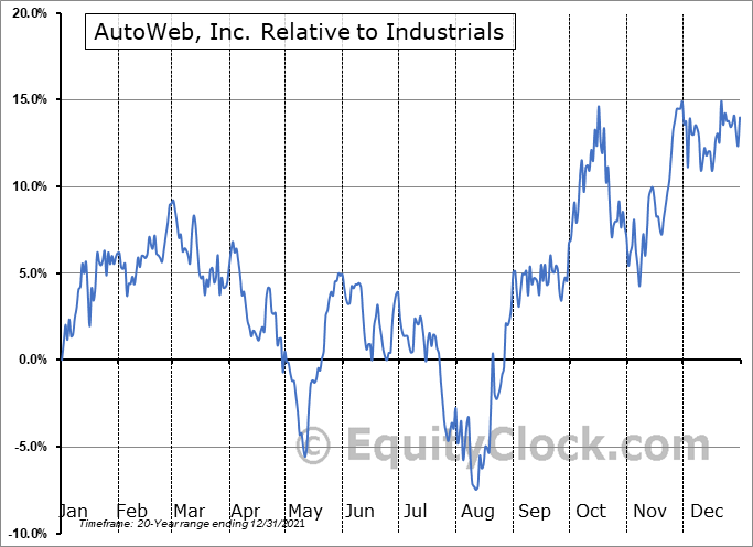 AUTO Relative to the Sector