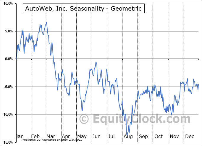 AutoWeb, Inc. (NASD:AUTO) Seasonality