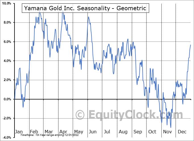 Yamana Gold Inc. (NYSE:AUY) Seasonality