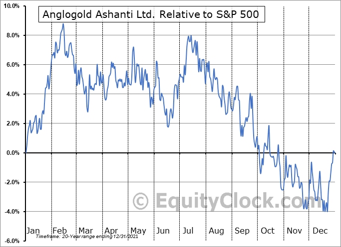 AU Relative to the S&P 500
