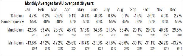 Monthly Seasonal Anglogold Ashanti Ltd. (NYSE:AU)