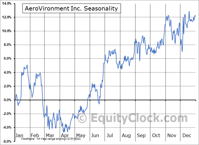 AeroVironment Inc. (NASD:AVAV) Seasonal Chart