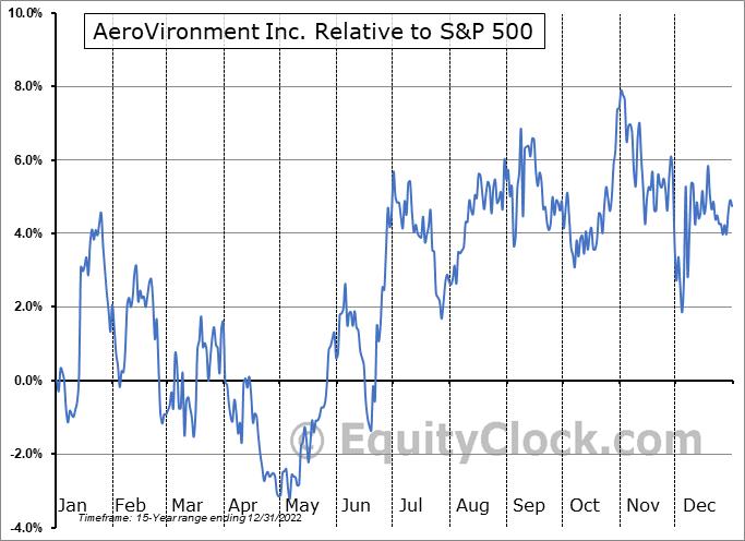 AVAV Relative to the S&P 500