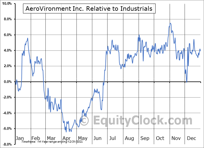 AVAV Relative to the Sector