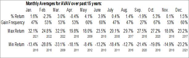 Monthly Seasonal AeroVironment Inc. (NASD:AVAV)