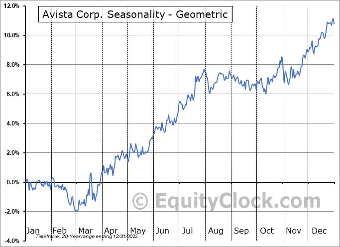 Avista Corp. (NYSE:AVA) Seasonality