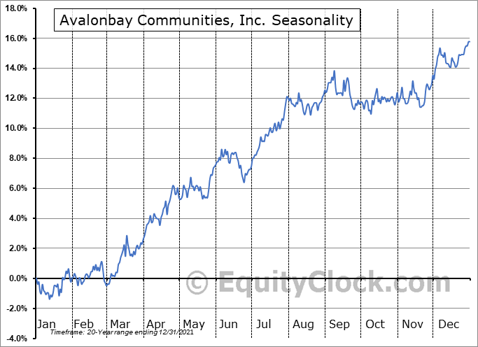 AvalonBay Communities, Inc. Seasonal Chart