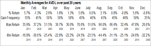 Monthly Seasonal Avadel Pharmaceuticals plc (NASD:AVDL)