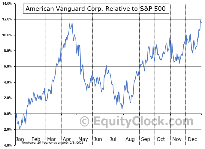 AVD Relative to the S&P 500