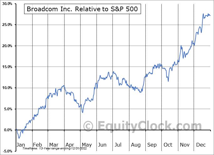 AVGO Relative to the S&P 500