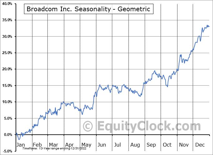 Broadcom Inc. (NASD:AVGO) Seasonality