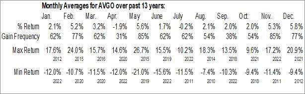 Monthly Seasonal Broadcom Inc. (NASD:AVGO)