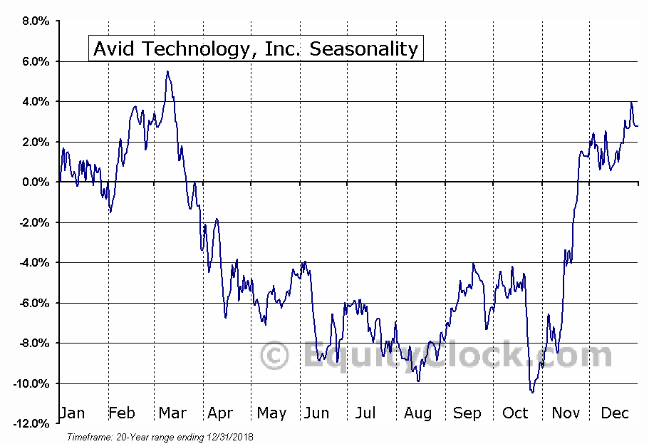 Avid Technology, Inc. (NASD:AVID) Seasonal Chart