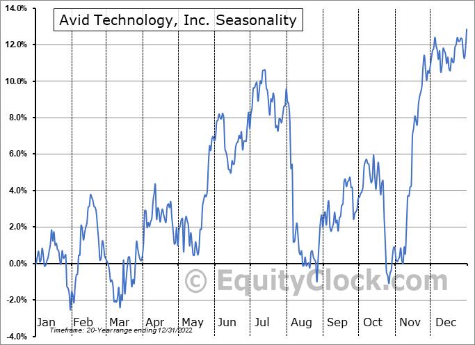 Avid Technology, Inc. Seasonal Chart