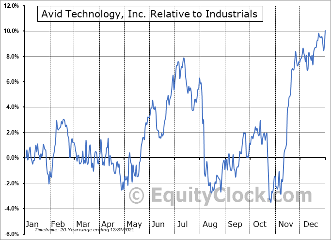 AVID Relative to the Sector