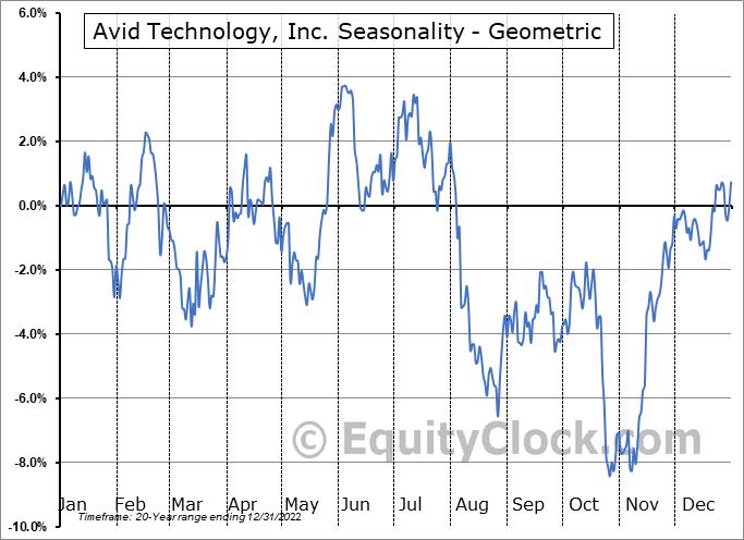 Avid Technology, Inc. (NASD:AVID) Seasonality