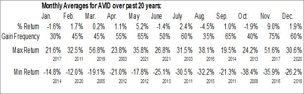 Monthly Seasonal Avid Technology, Inc. (NASD:AVID)