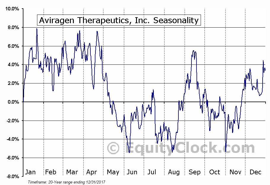 Atea Pharmaceuticals, Inc. Seasonal Chart