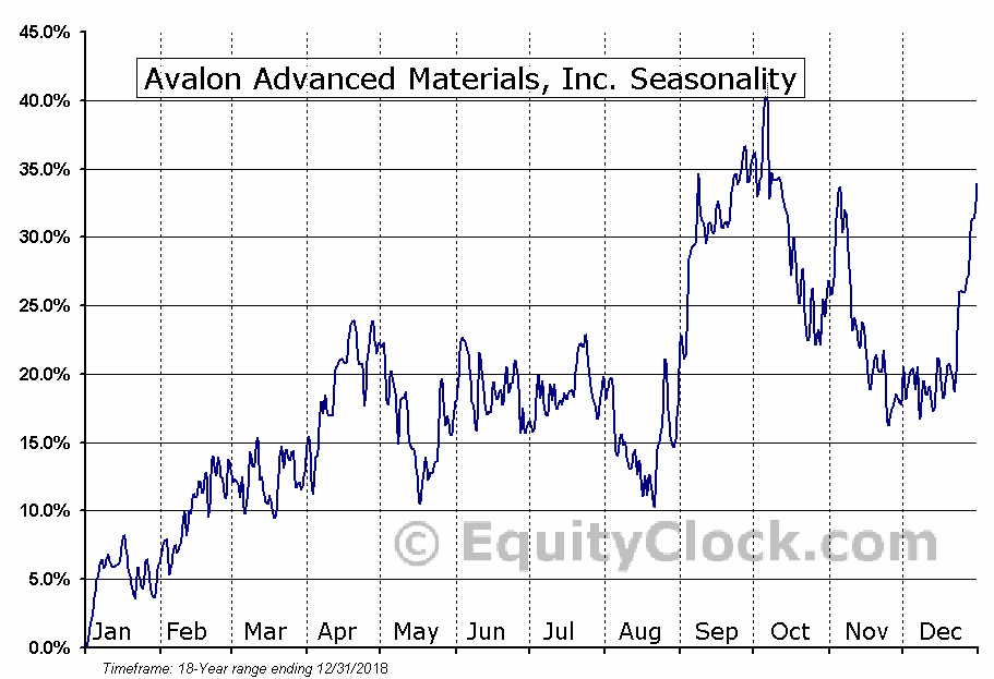 Avalon Rare Metals Inc (TSE:AVL) Seasonal Chart