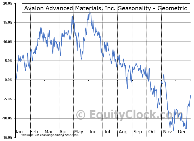 Avalon Advanced Materials, Inc. (TSE:AVL.TO) Seasonality