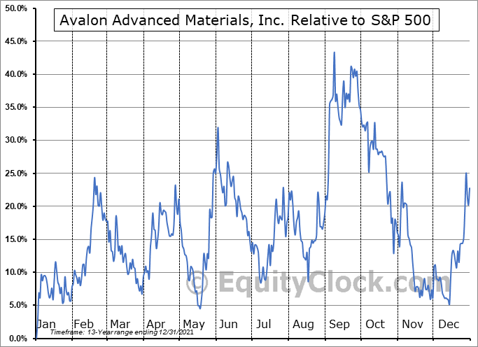 AVLNF Relative to the S&P 500