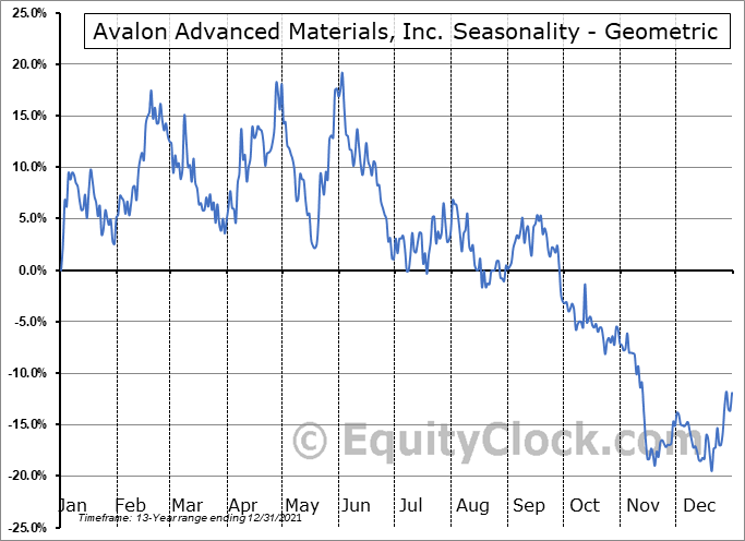 Avalon Advanced Materials, Inc. (OTCMKT:AVLNF) Seasonality