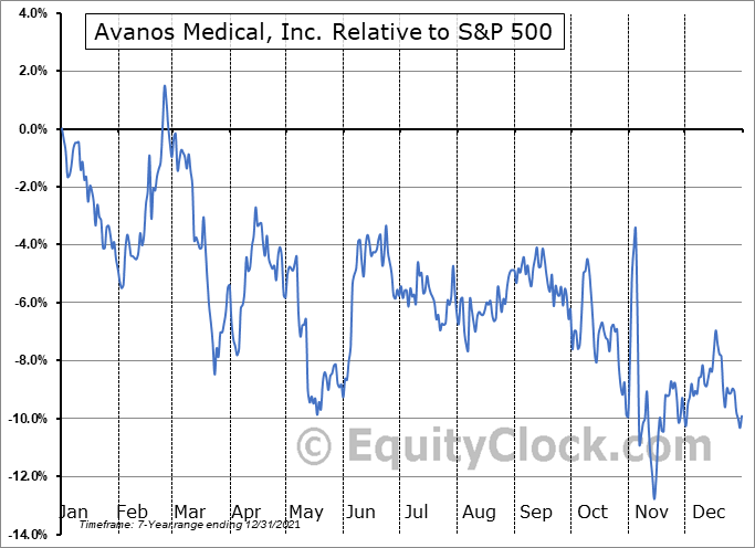AVNS Relative to the S&P 500