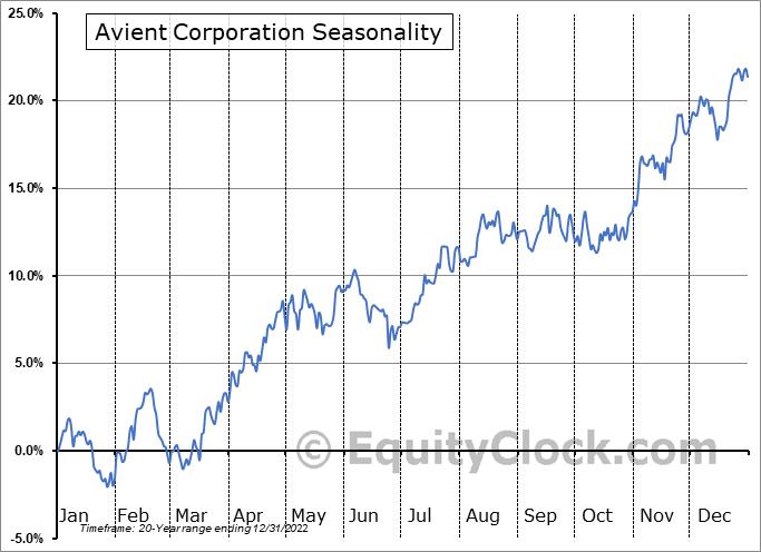 Avient Corporation Seasonal Chart