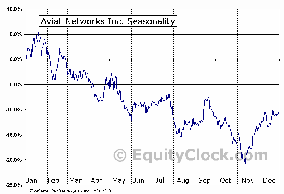 Aviat Networks Inc. (NASD:AVNW) Seasonal Chart