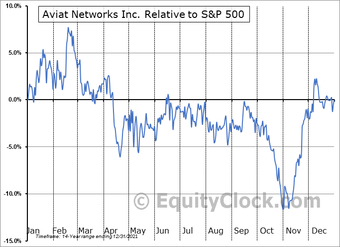 AVNW Relative to the S&P 500