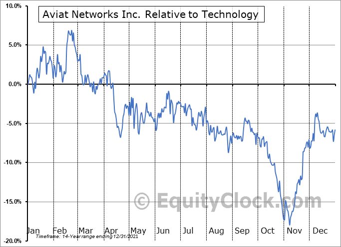 AVNW Relative to the Sector