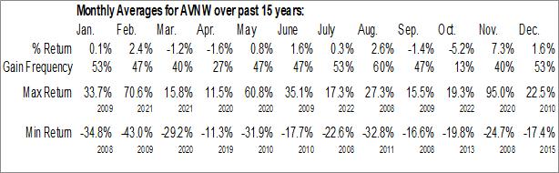 Monthly Seasonal Aviat Networks Inc. (NASD:AVNW)