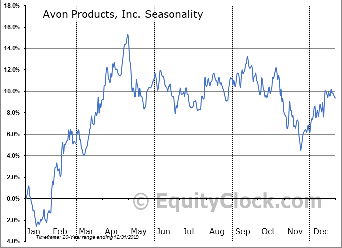 Avon Products, Inc. (NYSE:AVP) Seasonal Chart