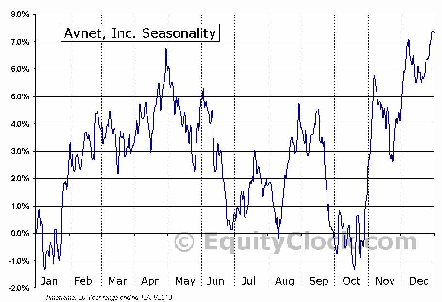 Avnet, Inc. (NASD:AVT) Seasonal Chart