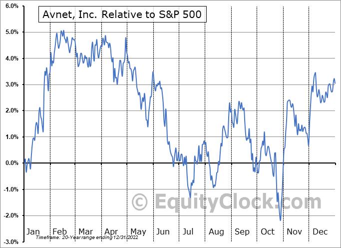 AVT Relative to the S&P 500