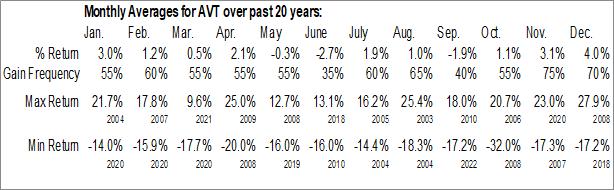 Monthly Seasonal Avnet, Inc. (NASD:AVT)