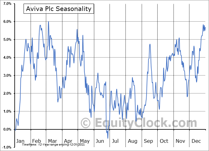 Aviva Plc (OTCMKT:AVVIY) Seasonality