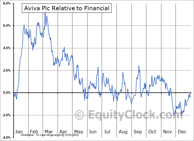 AVVIY Relative to the Sector