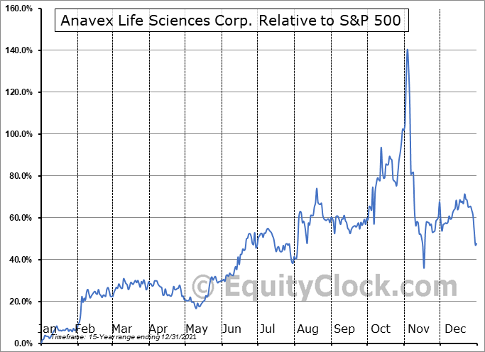 AVXL Relative to the S&P 500