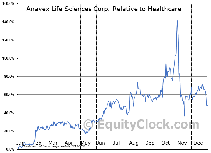 AVXL Relative to the Sector