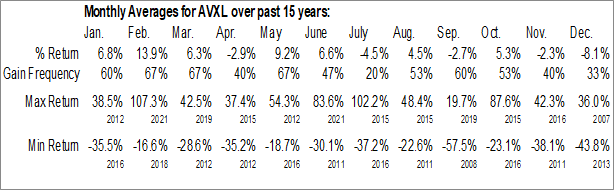 Monthly Seasonal Anavex Life Sciences Corp. (NASD:AVXL)