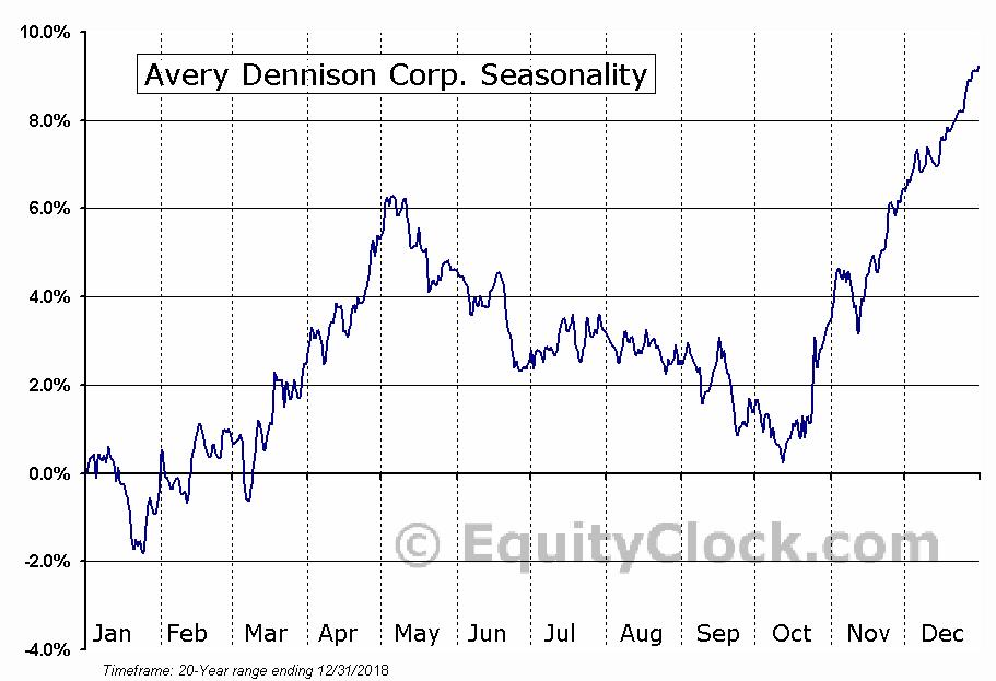 Avery Dennison Corp. (NYSE:AVY) Seasonal Chart