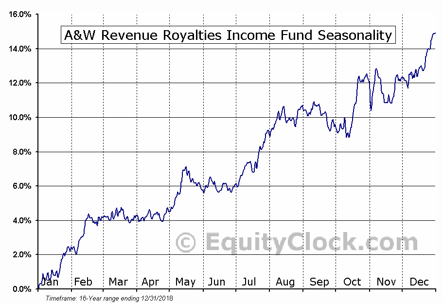 A&W Revenue Royalties Income Fund (TSE:AW/UN.TO) Seasonal Chart