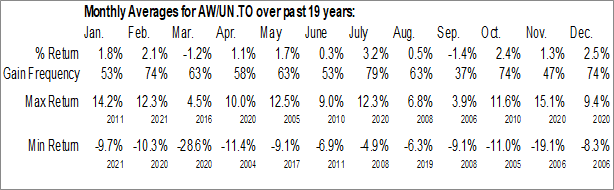 Monthly Seasonal A&W Revenue Royalties Income Fund (TSE:AW/UN.TO)