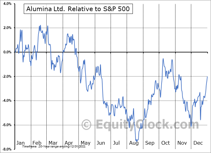 AWCMY Relative to the S&P 500