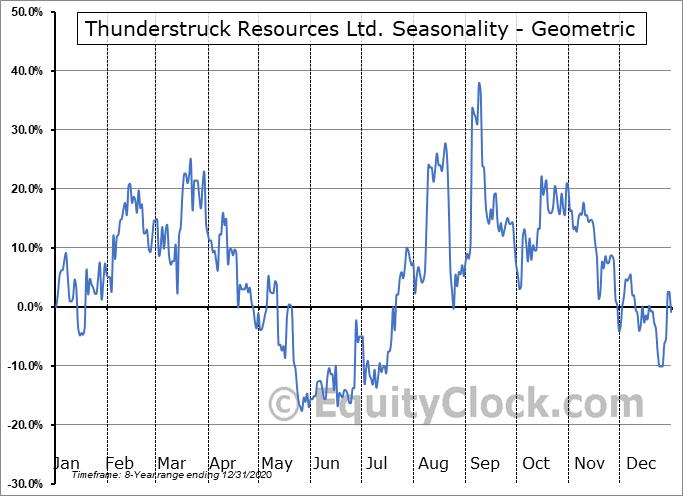 Thunderstruck Resources Ltd. (TSXV:AWE.V) Seasonality
